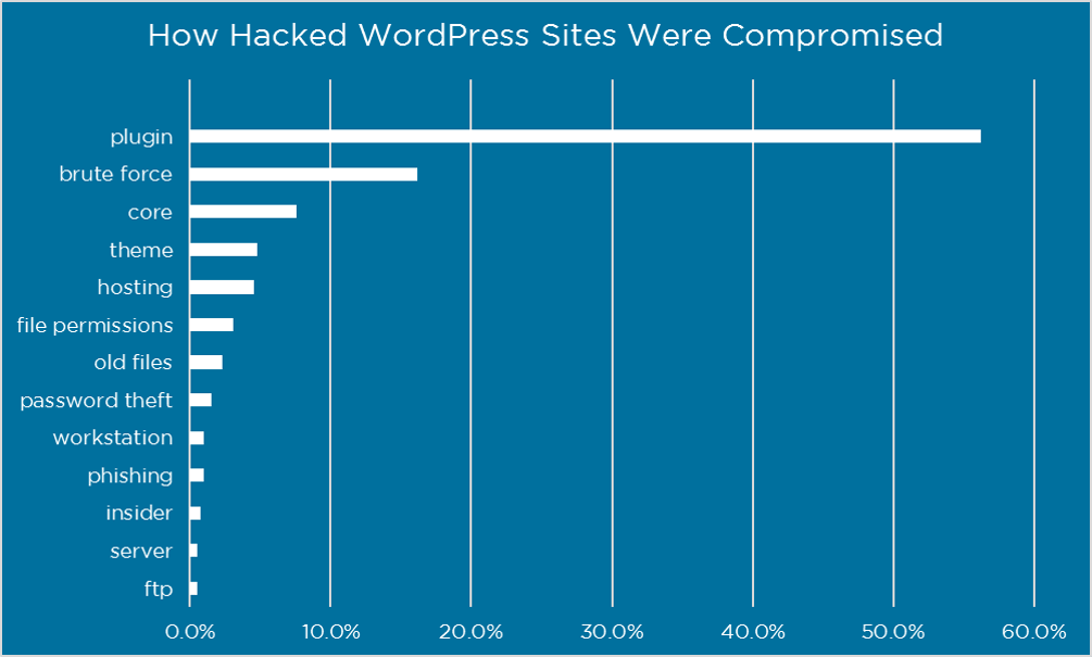 Graph showing how Wordpress websites are compramised