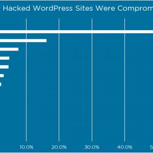 Graph showing statistics of how wordpress sites are hacked.