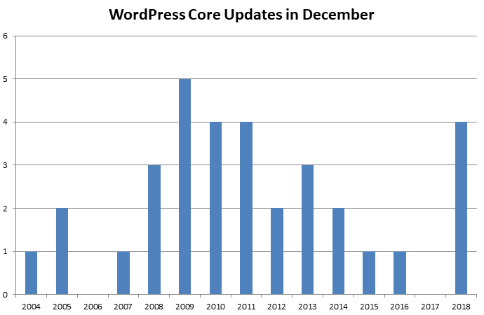 Graph showing yearly December WordPress core updates